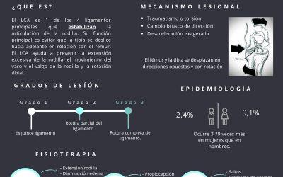 Lesión de LCA (Infografía)